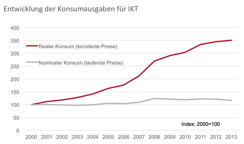 Entwicklung der Konsumausgaben für IKT